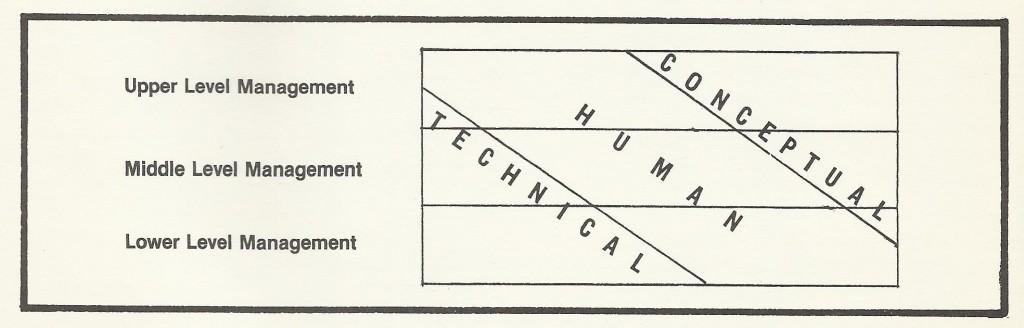 hersey blanchard chart