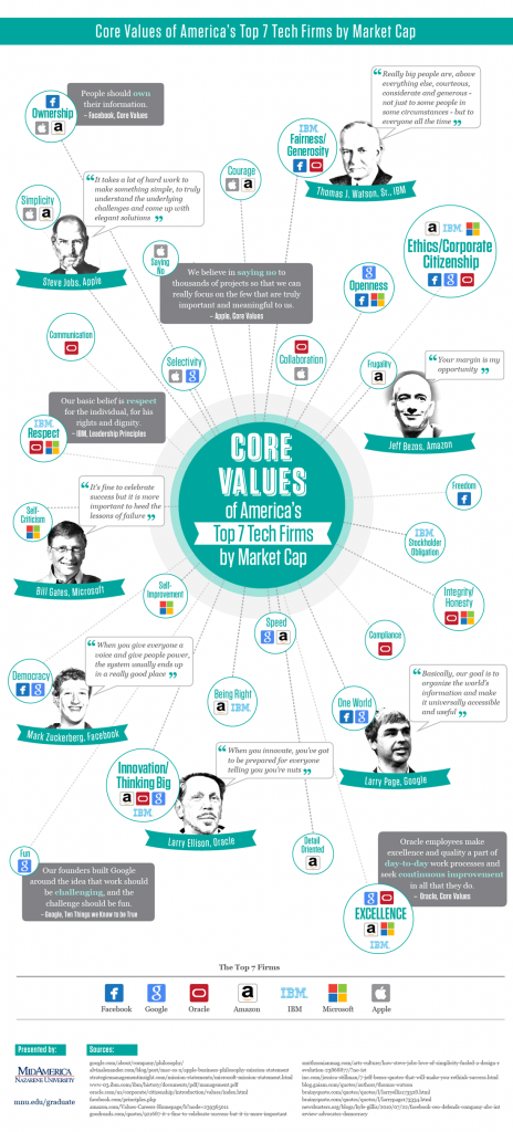 core-values-of-top-tech-firms_infographic