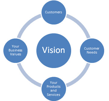 4 components to include in your vision statement