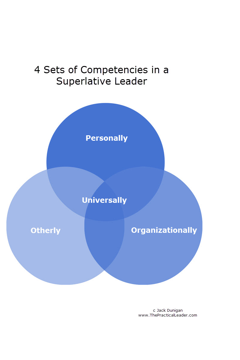 Qualities of a Superlative Leader – 29 Competencies
