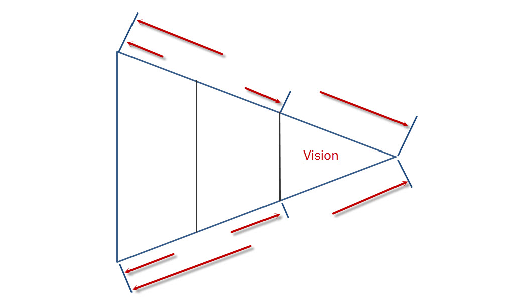 There are a lot of things you can measure. Vision is not one of them.