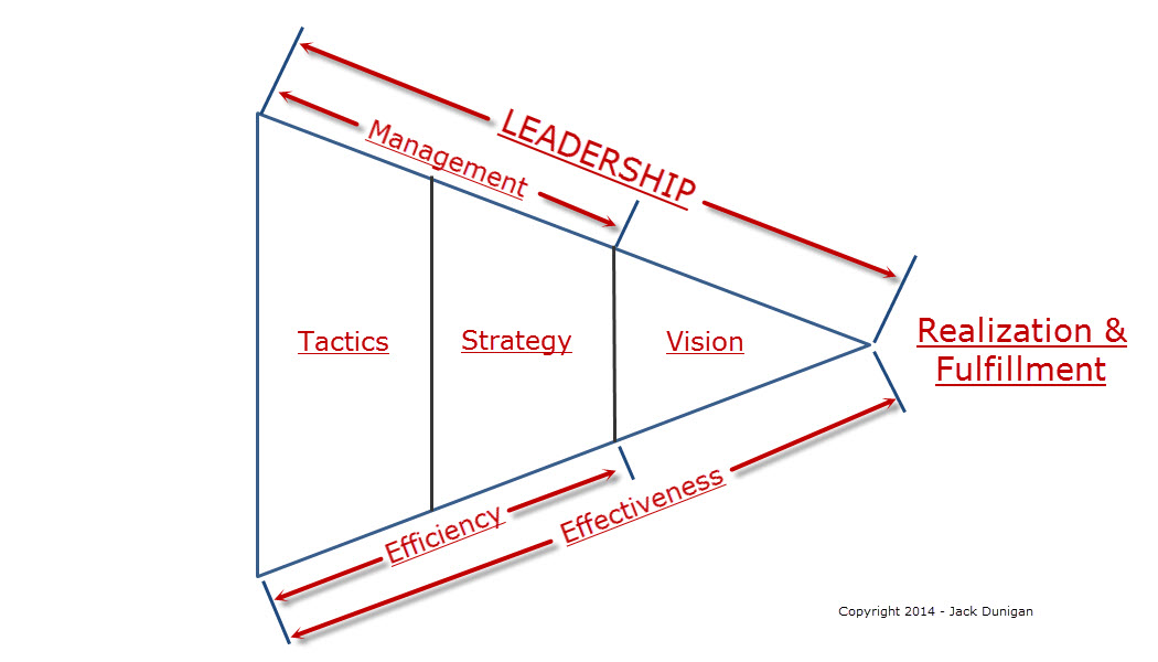 Leadership's happy family – Vision, strategy, & tactics