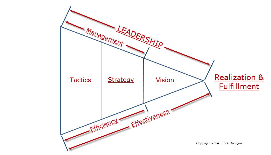 Leadership's happy family – Vision, strategy, & tactics