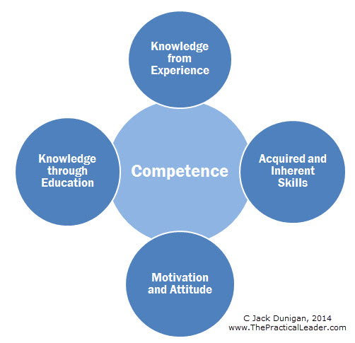 Qualities of a superlative leader #4 – Competence, part 1