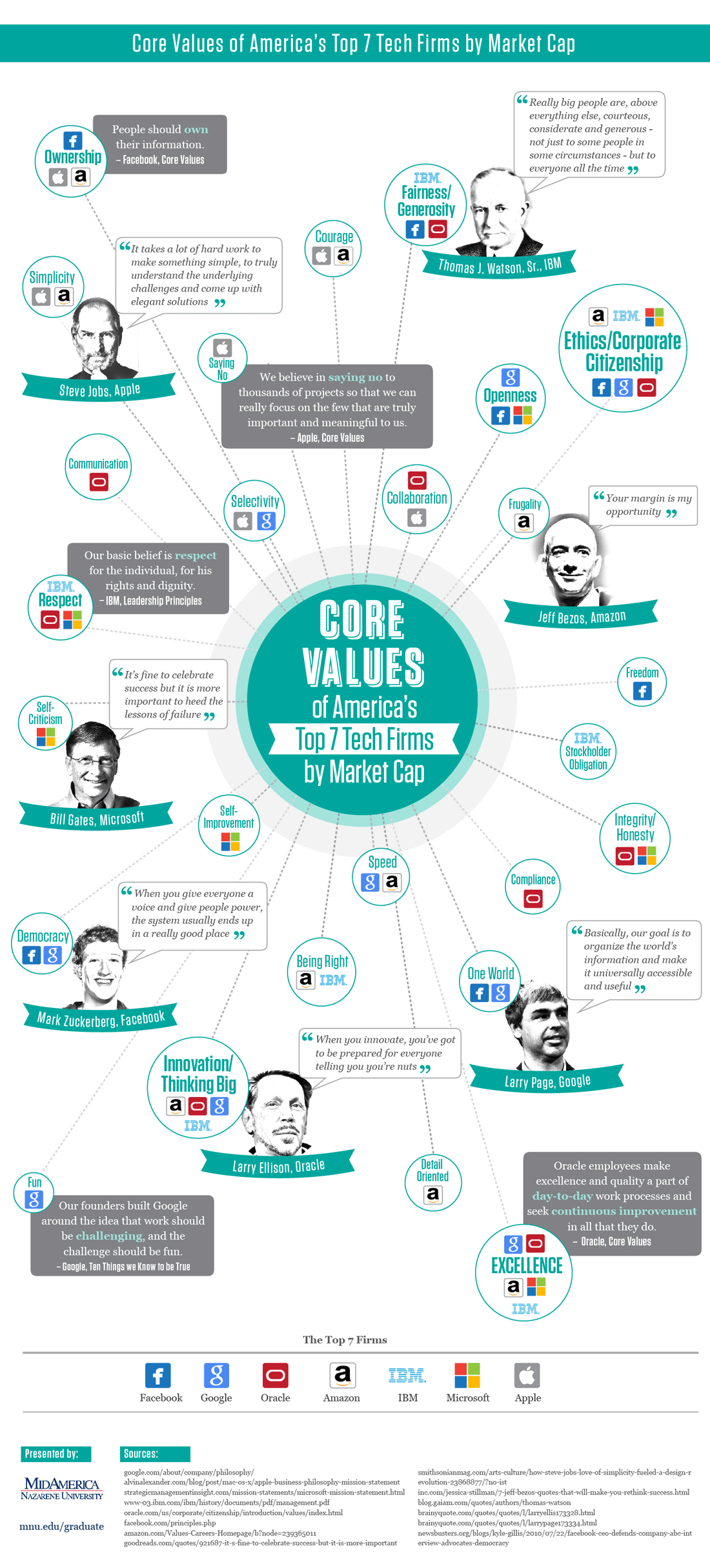 Core values of top tech firms – an infographic