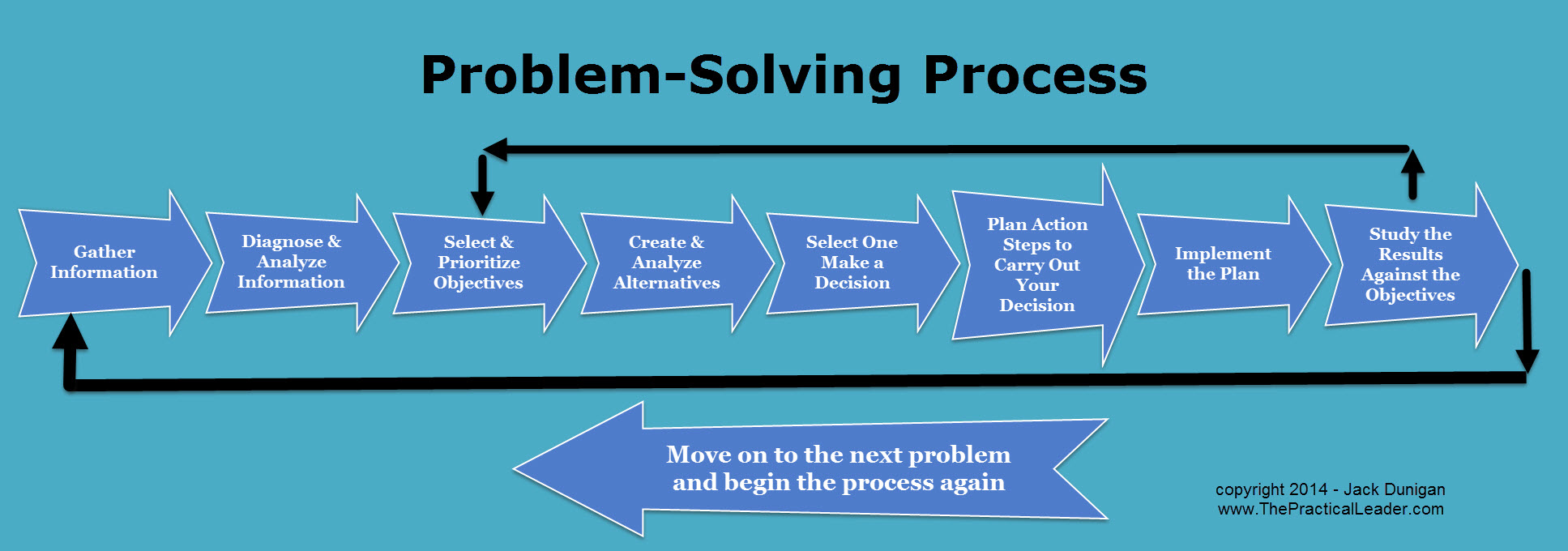 The Problem-Solving Process – a free infographic