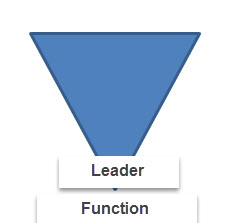 5 phases of your role as leader