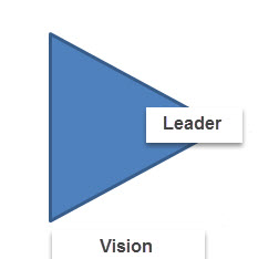 Lead, don't push, harangue, or shove